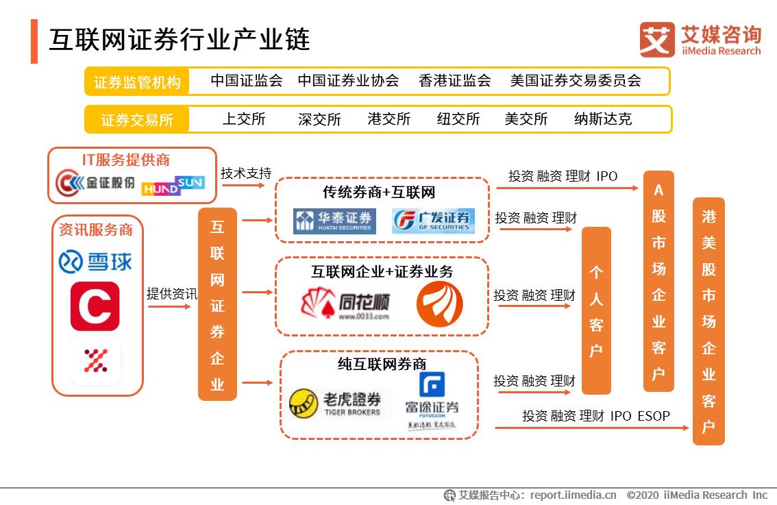 互联网证券行业产业链