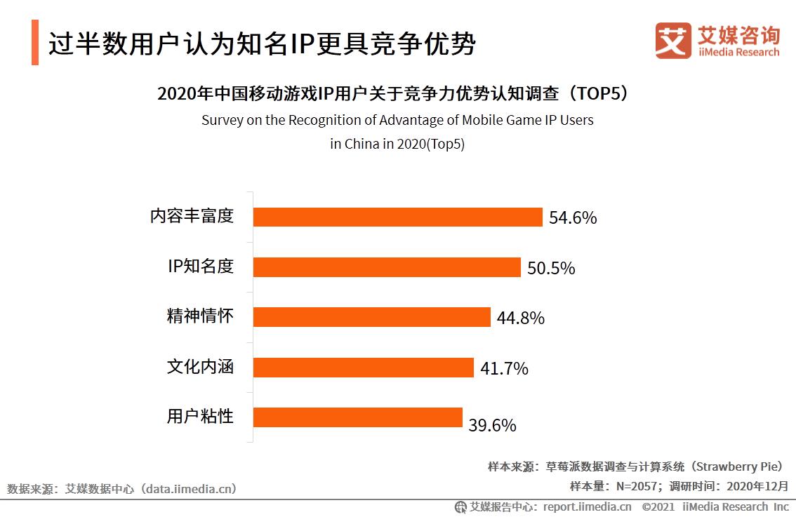 过半数用户认为知名IP更具竞争优势