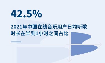 在线音乐车载端数据分析:2021年中国42.5%在线音乐用户日均听歌时长在半到1小时之间