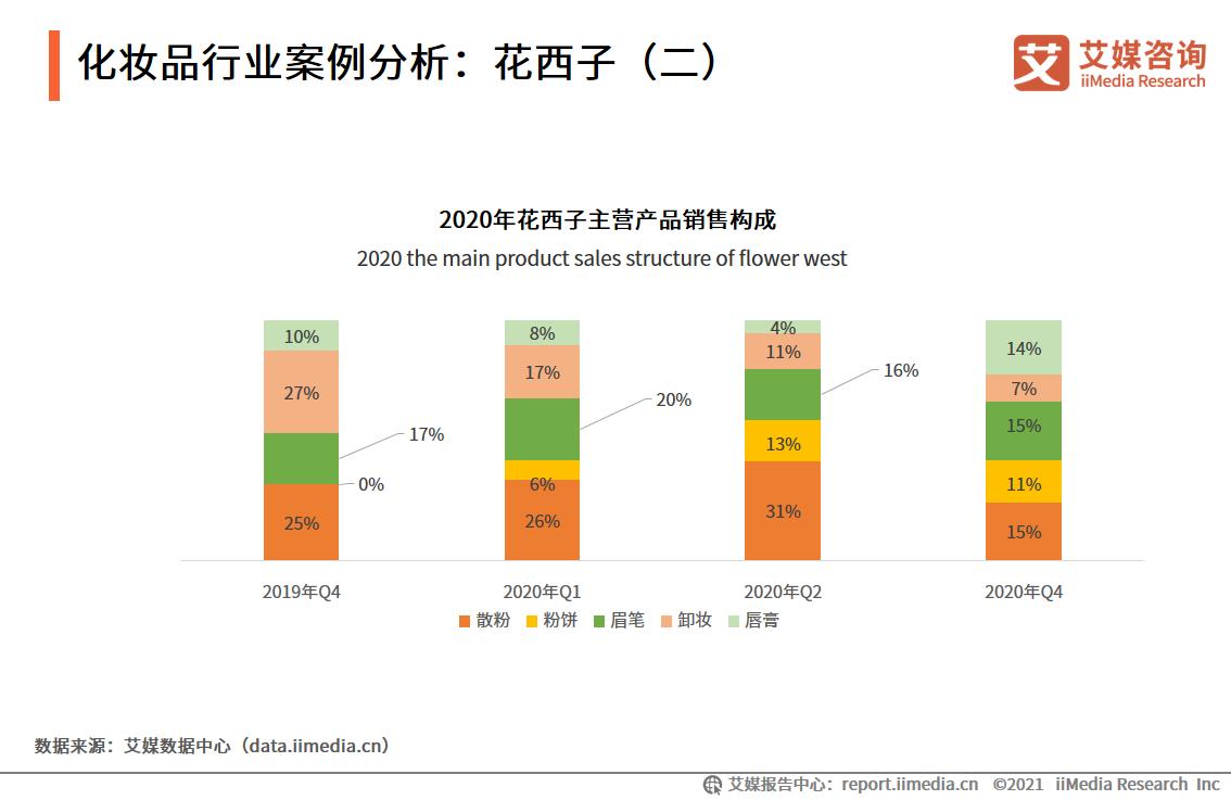 化妆品行业案例分析:花西子(二)