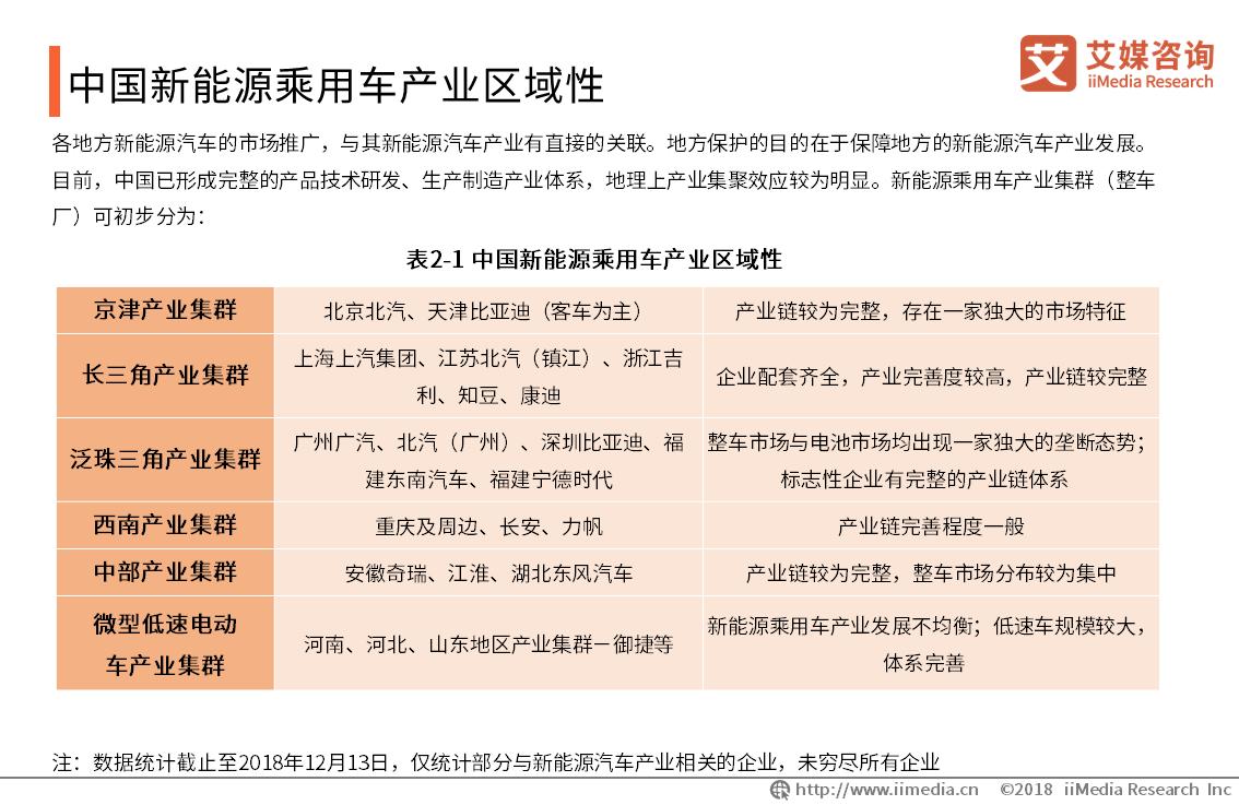 中国新能源乘用车产业区域性