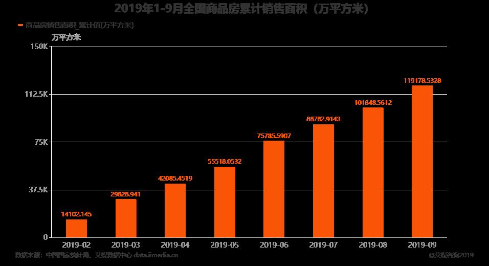 2019年1-9月全国商品房销售面积