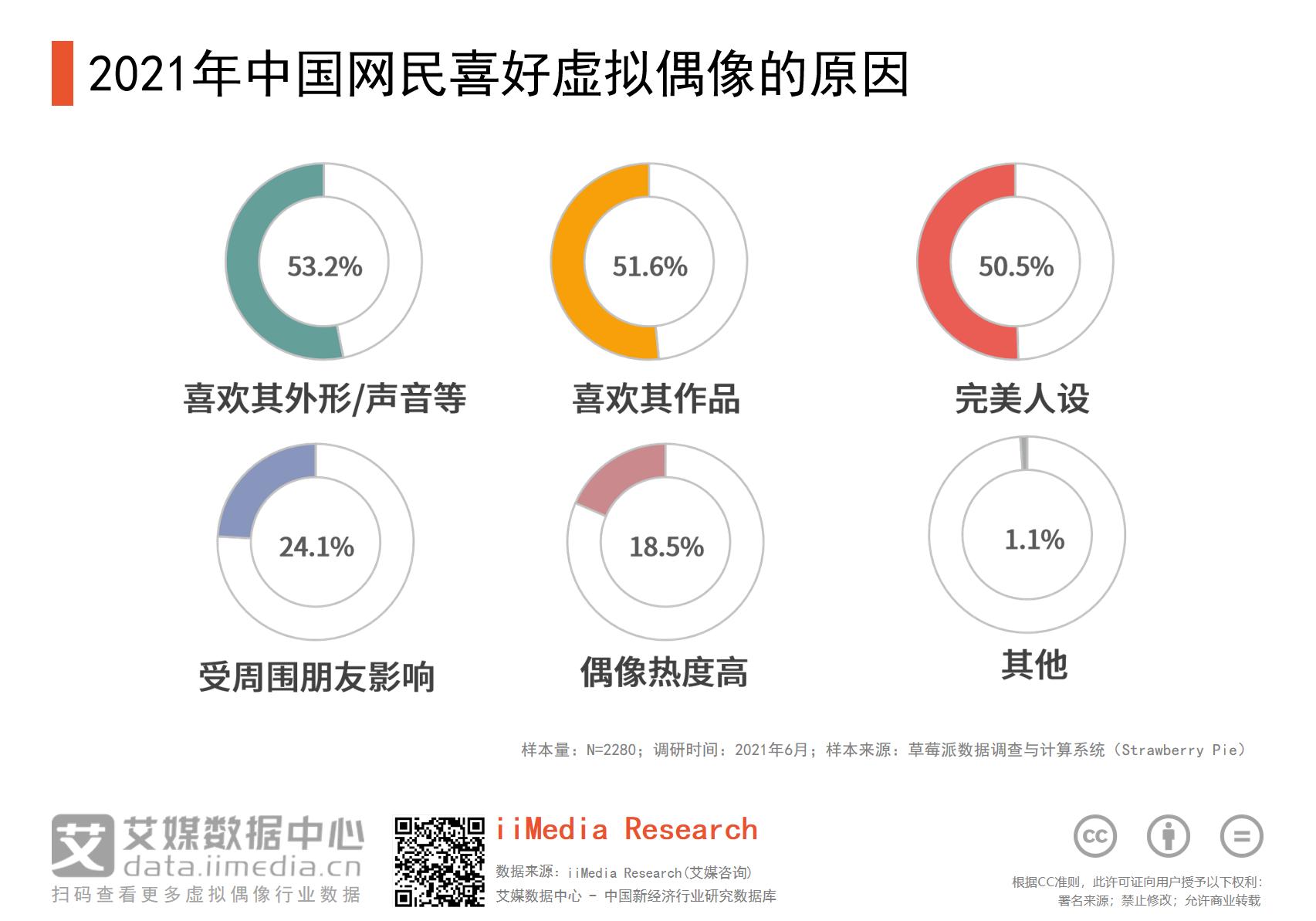 2021年中国网民喜好虚拟偶像的原因