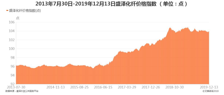 2013年7月30日-2019年12月13日盛泽化纤价格指数