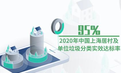垃圾分类数据分析:2020年中国上海95%居村及单位垃圾分类实效达标