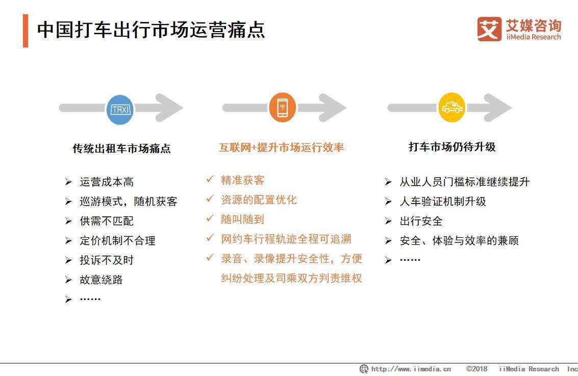 中国打车出行市场运营痛点