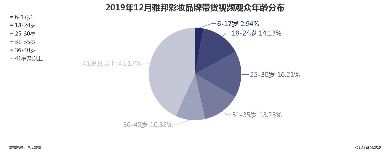 2019年12月雅邦彩妆品牌带货视频观众年龄分布