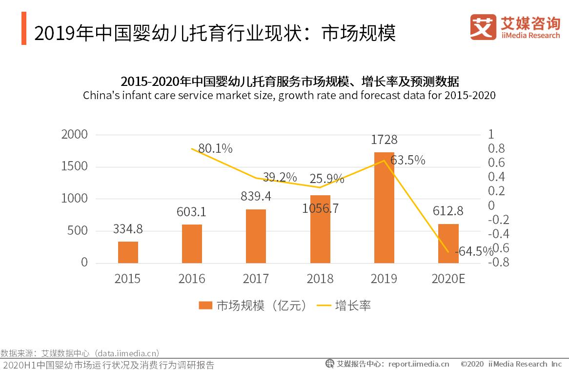 2019年中国婴幼儿托育行业现状:市场规模