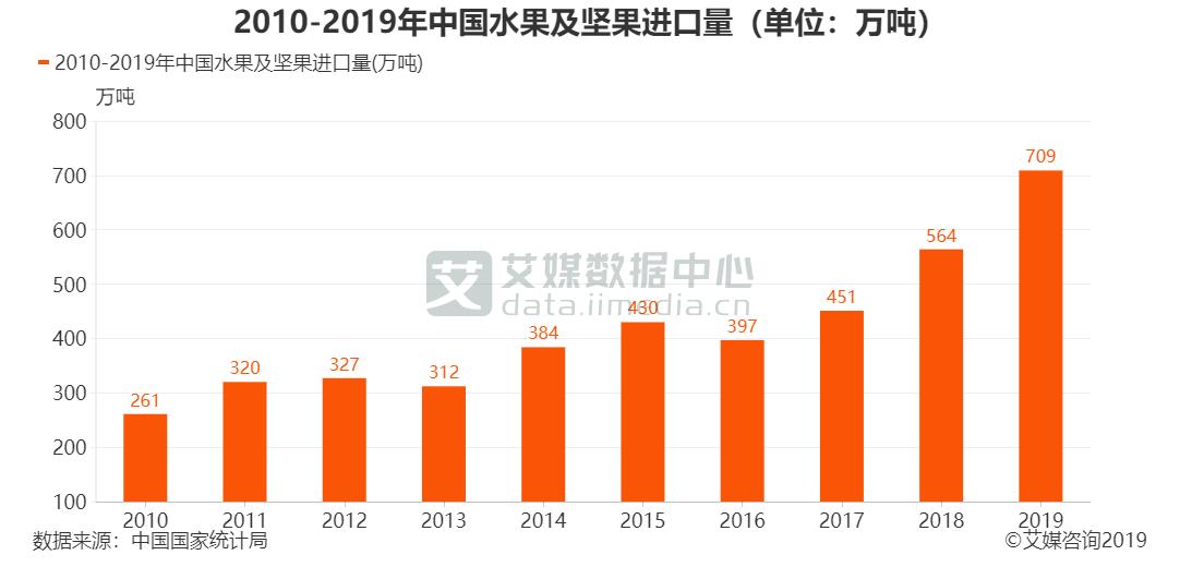 2010-2019年中国水果及坚果进口量(单位:万吨)