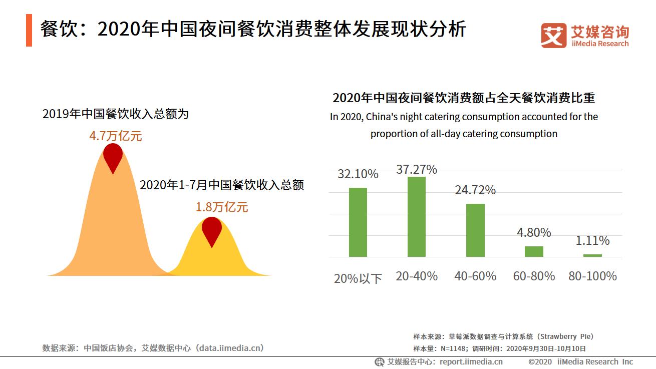 餐饮:2020年中国夜间餐饮消费整体发展现状分析