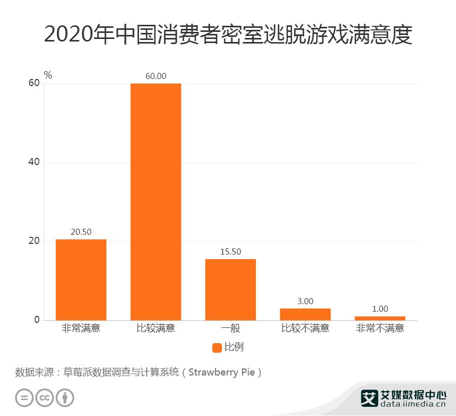 2020年中国消费者密室逃脱游戏满意度