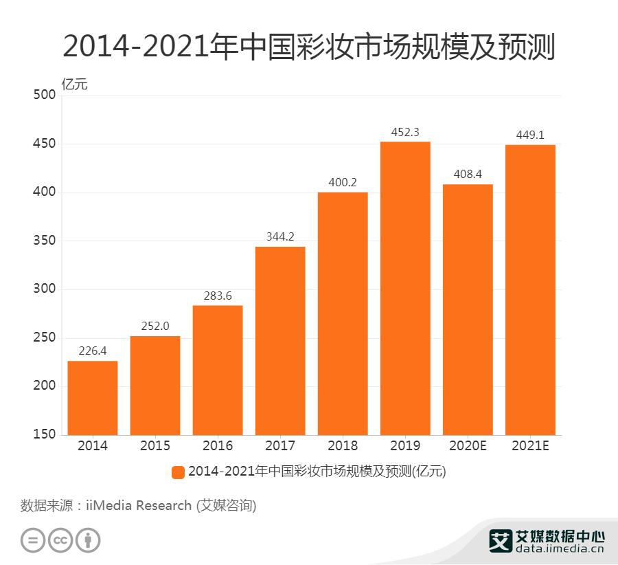 2014-2021年中国彩妆市场规模及预测