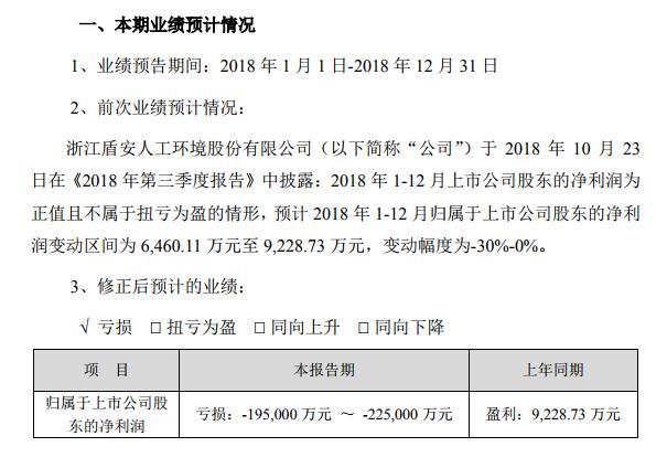 ST冠福、盾安环境业绩大变脸:3个月前预盈5亿 如今巨亏50亿