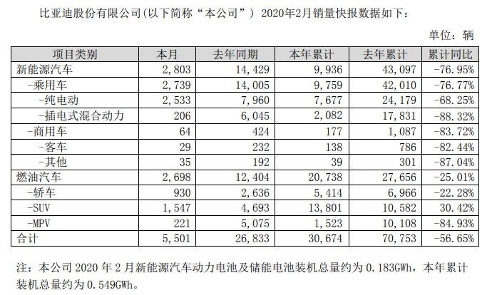 全线下滑!比亚迪2月汽车销量约5501辆,新能源车下跌超八成