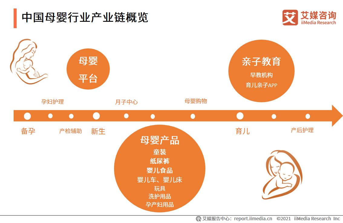 中国母婴行业产业链概览