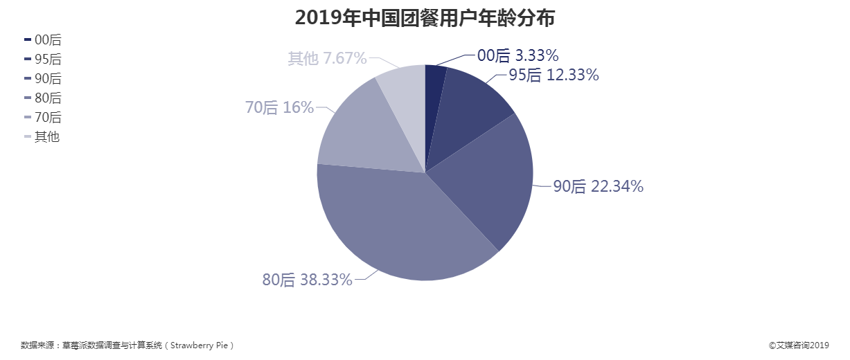 2019年中国团餐用户年龄分布