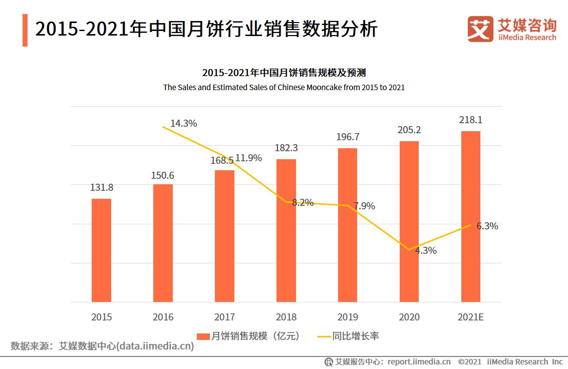 2015-2021年中国月饼行业销售数据分析