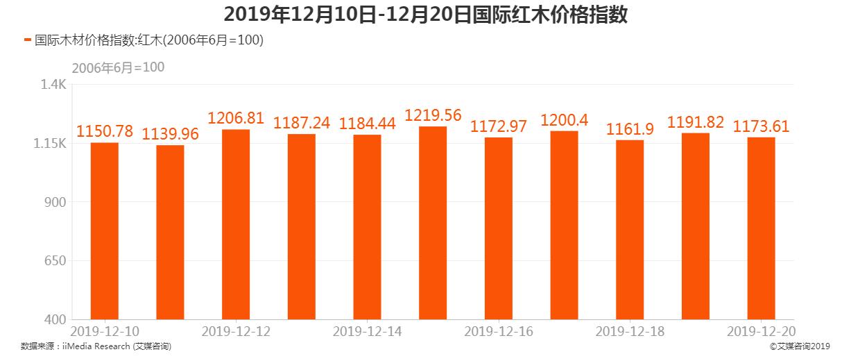 2019年12月10日-12月20日国际红木价格指数