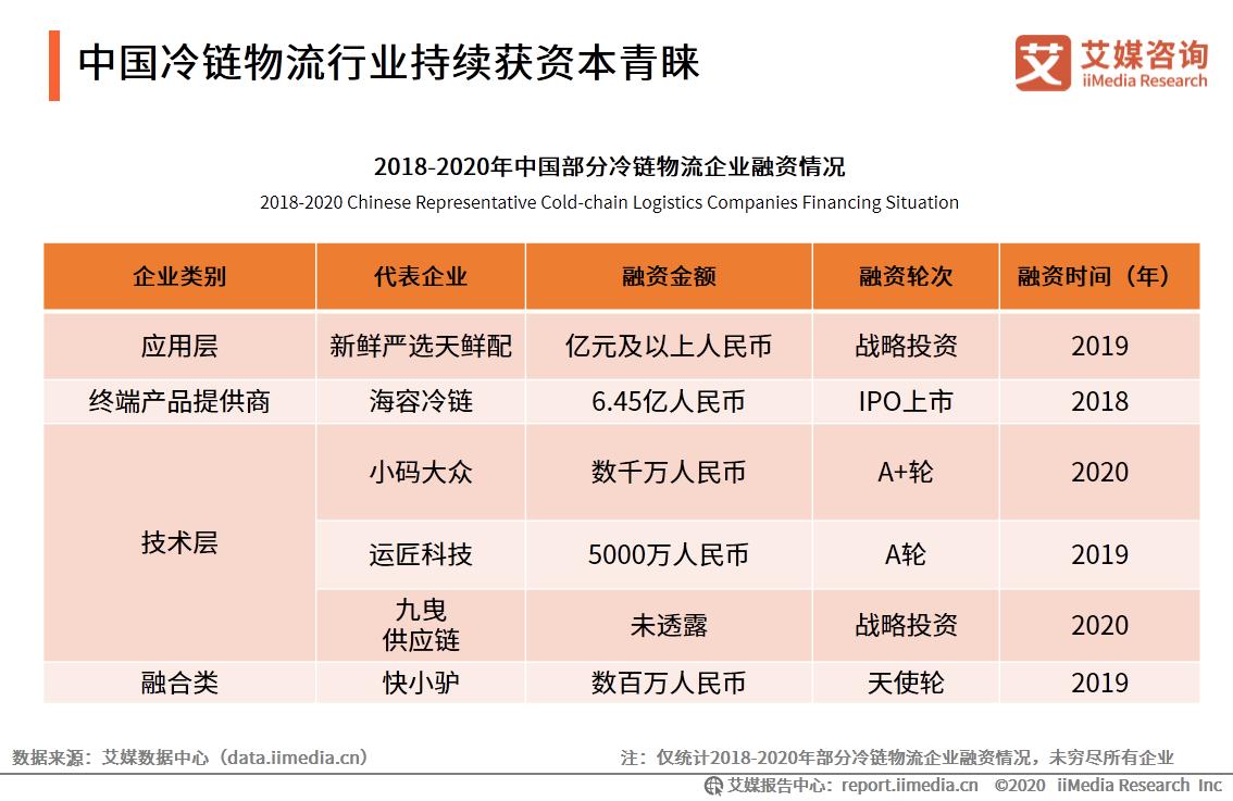 中国冷链物流行业持续获资本青睐