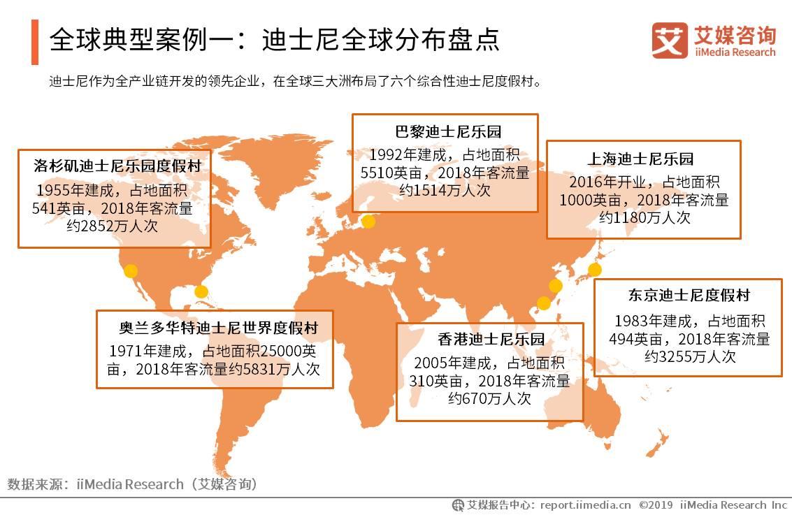全球典型案例一:迪士尼全球分布盘点