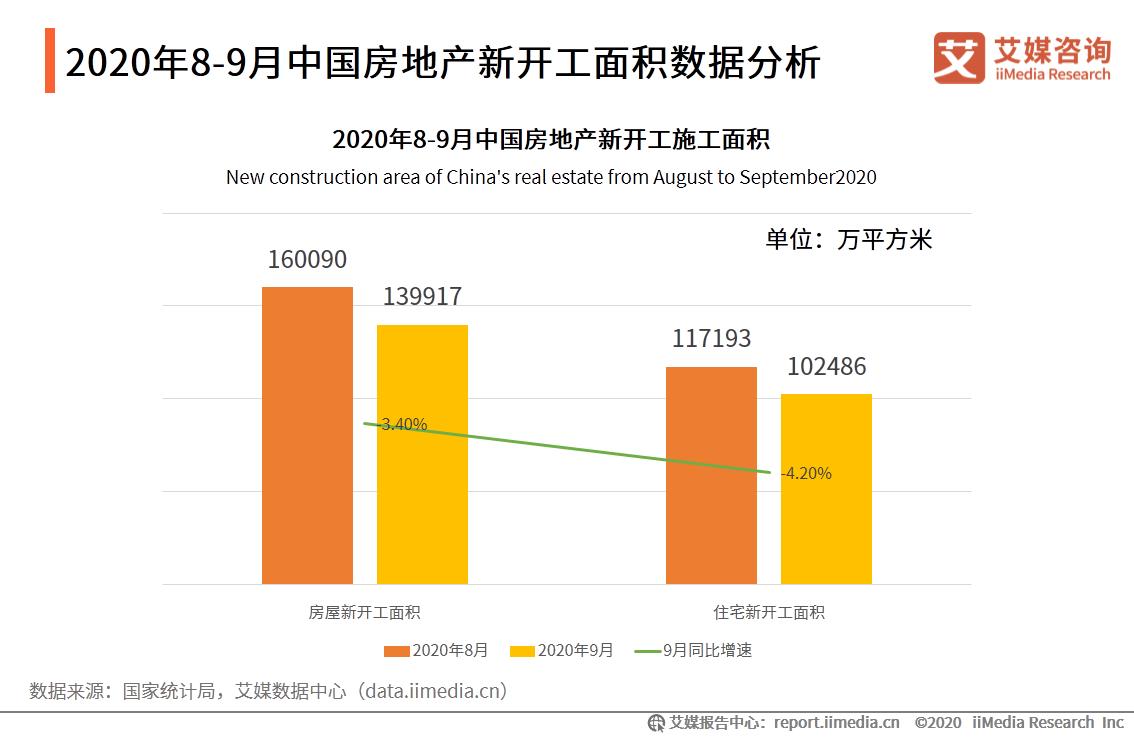2020年8-9月中国房地产新开工面积数据分析