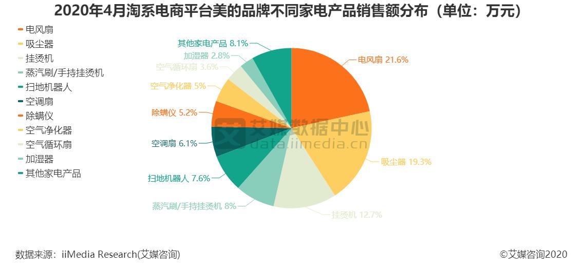 2020年4月淘系电商平台美的品牌不同家电产品销售额分布(单位:万元)