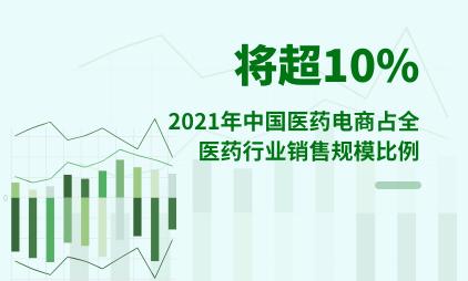 医药电商行业数据分析:2021年中国医药电商占全医药行业销售规模比例将超10%