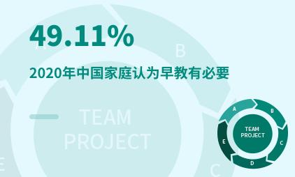 早教行业数据分析:2020年中国49.11%家庭认为早教有必要