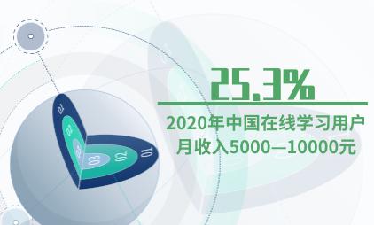 在线教育行业数据分析:2020年中国25.3%在线学习用户月收入5000—10000元