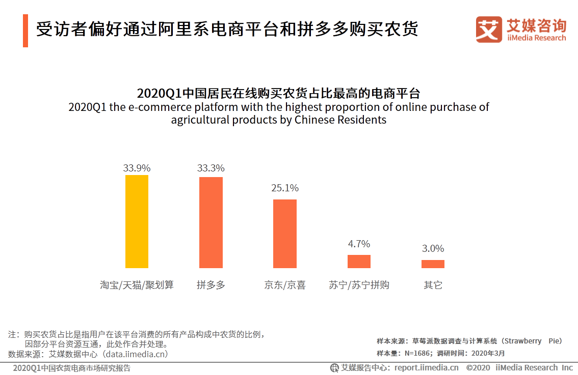 受访者偏好通过阿里系电商平台和拼多多购买农货