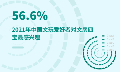文玩行业数据分析:2021年中国56.6%文玩爱好者对文房四宝最感兴趣