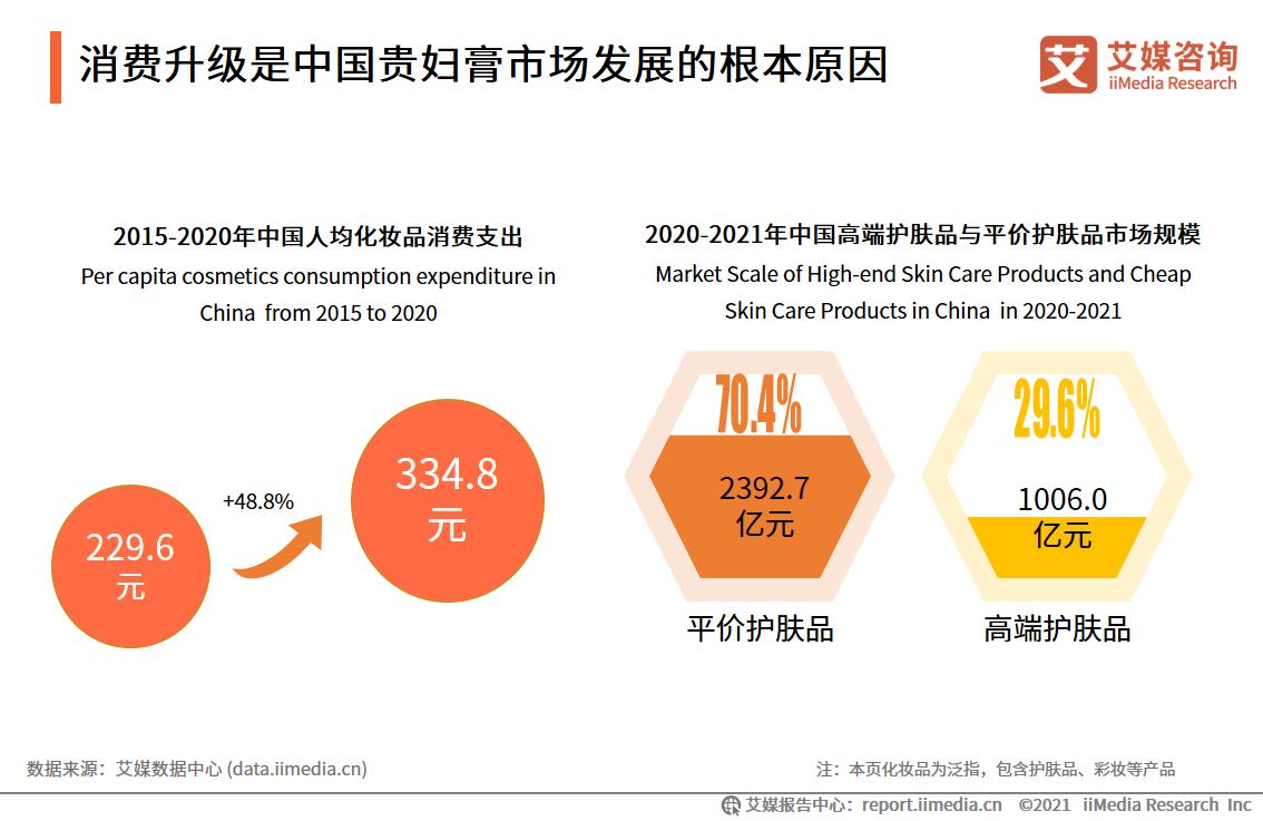 消费升级是中国贵妇膏市场发展的根本原因