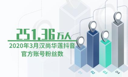 汉服行业数据分析:2020年3月汉尚华莲抖音官方账号粉丝数升至251.36万人