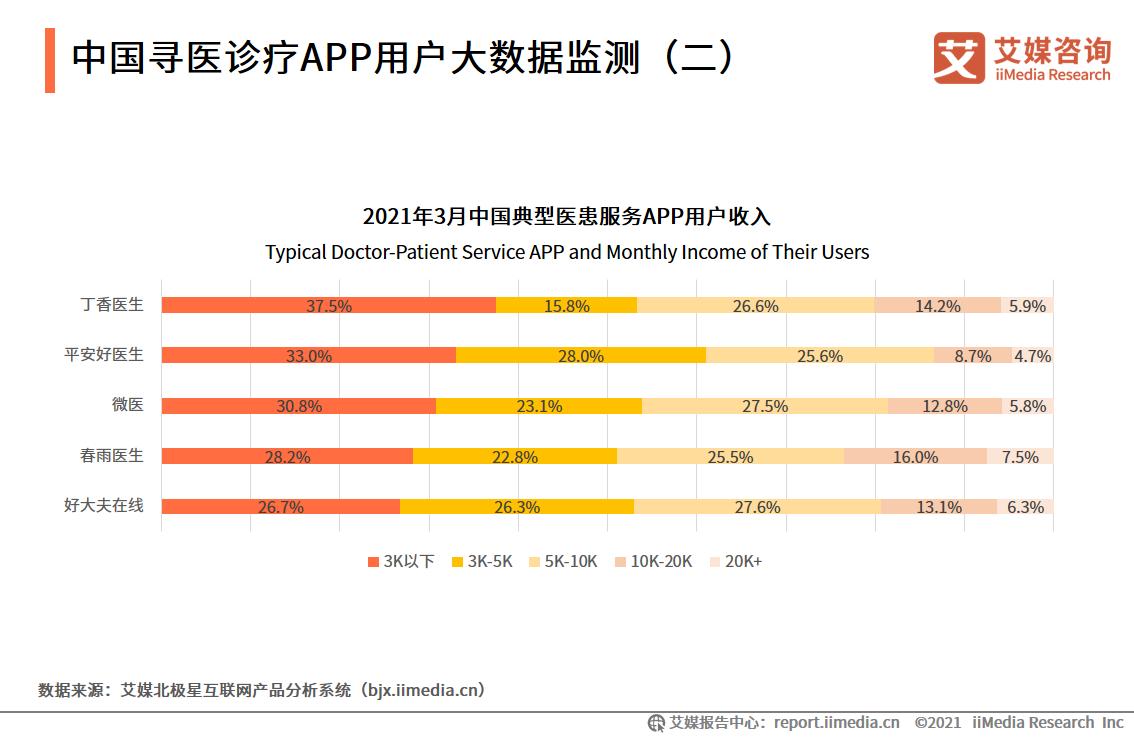 中国寻医诊疗APP用户大数据监测(二)