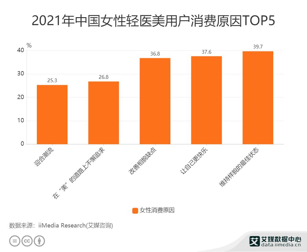 2021年中国女性轻医美用户消费原因Top5