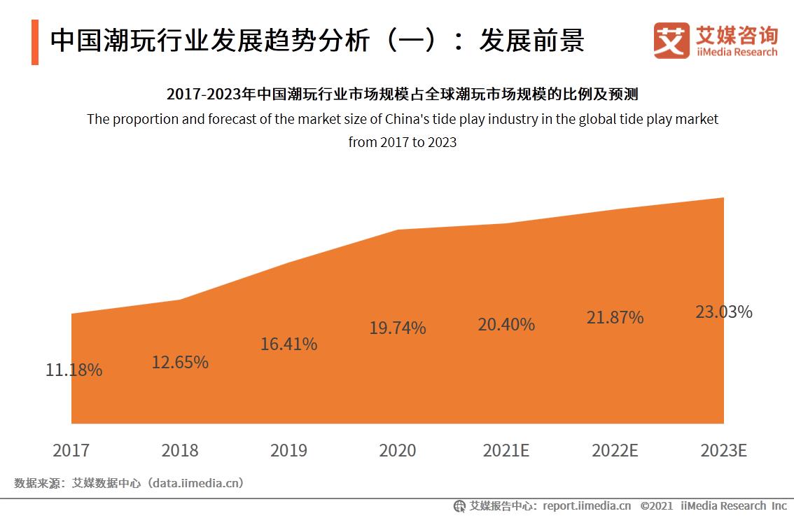 中国潮玩行业发展趋势分析(一)