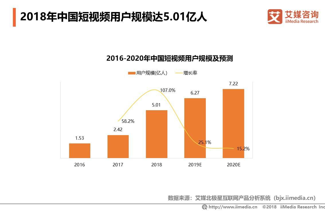2019年中国短视频用户规模将达6.27亿人