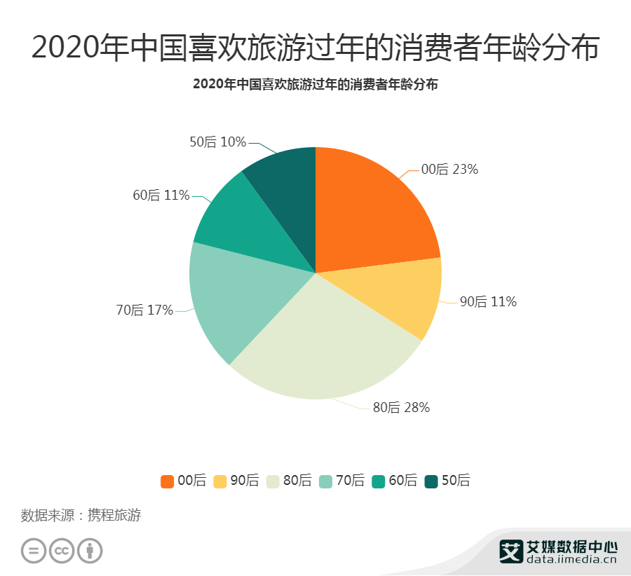 2020年中国喜欢旅游过年的消费者年龄分布