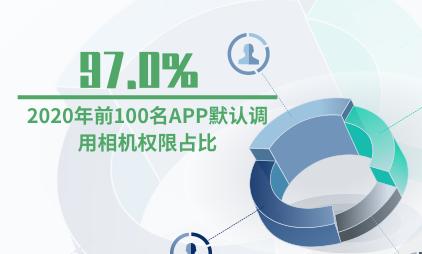 手机应用行业数据分析:2020年前100名APP默认调用相机权限占比97.0%