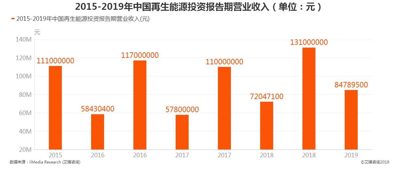 2015-2019年中国再生能源投资报告期营业收入