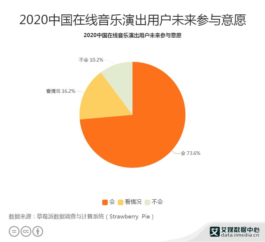 2020中国在线音乐演出用户未来参与意愿