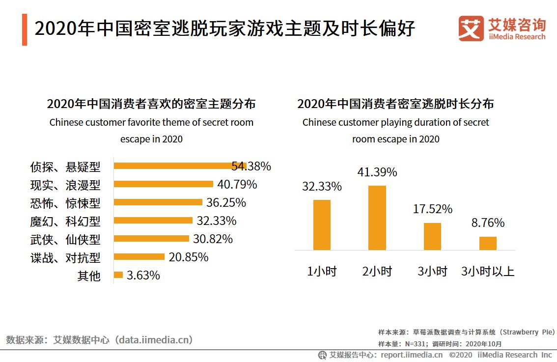 2020年中国36.25%玩家喜欢恐怖、惊悚型密室主题