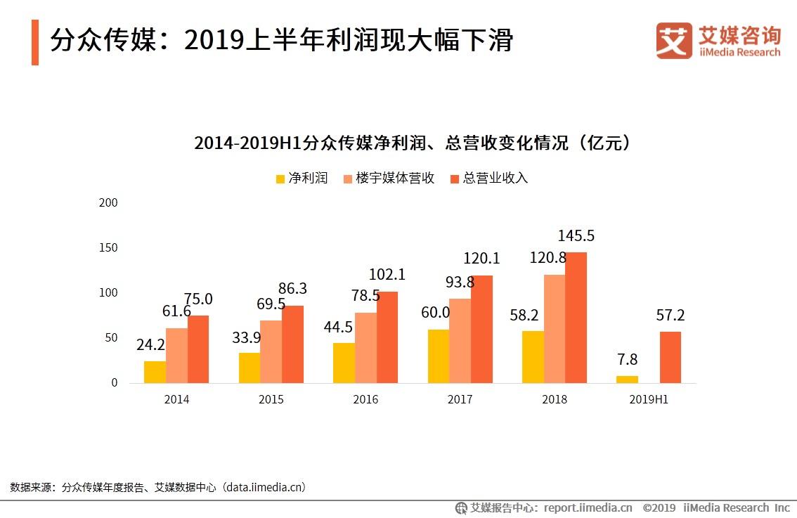 分众传媒:2019上半年利润现大幅下滑