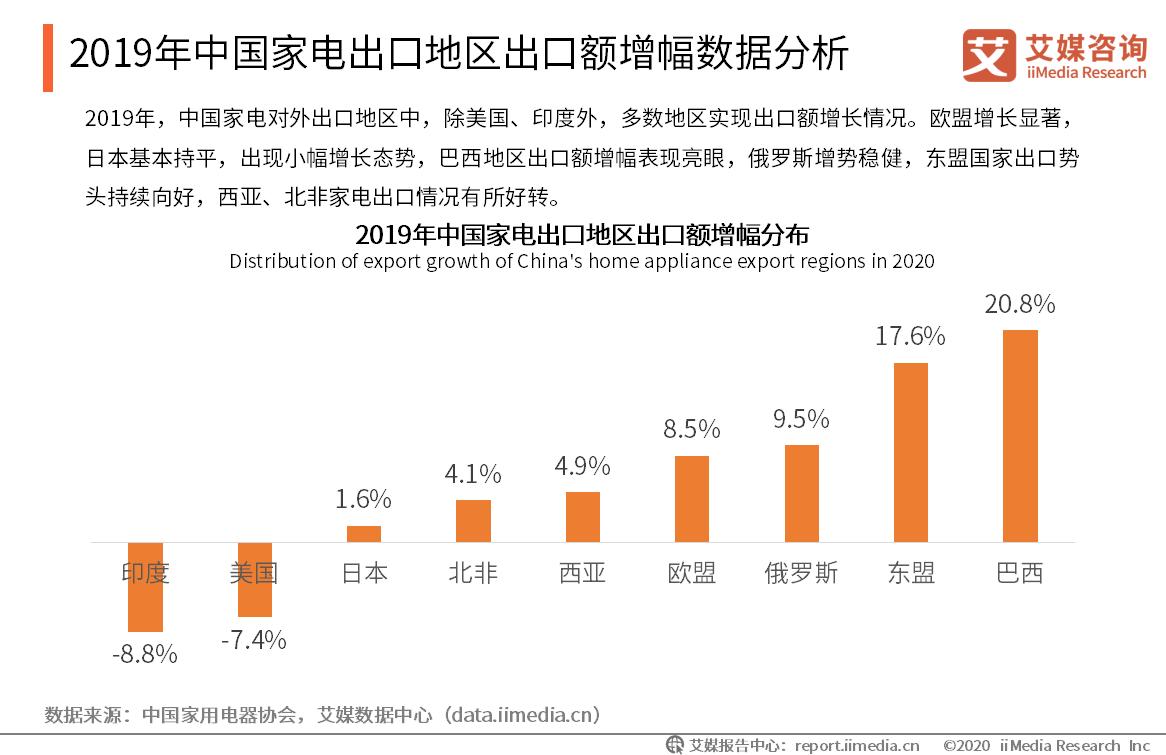 2019年中国家电出口地区出口额增幅数据分析