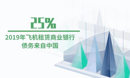 飞机租赁行业数据分析:2019年25%的飞机租赁商业银行债务来自中国