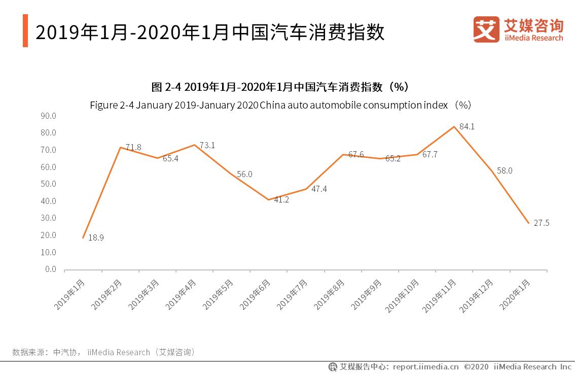 2019年1月-2020年1月中国汽车消费指数