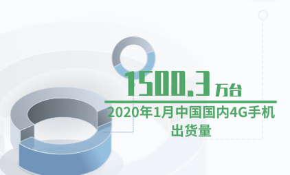 手机行业数据分析:2020年1月中国国内4G手机出货量为1500.3万台