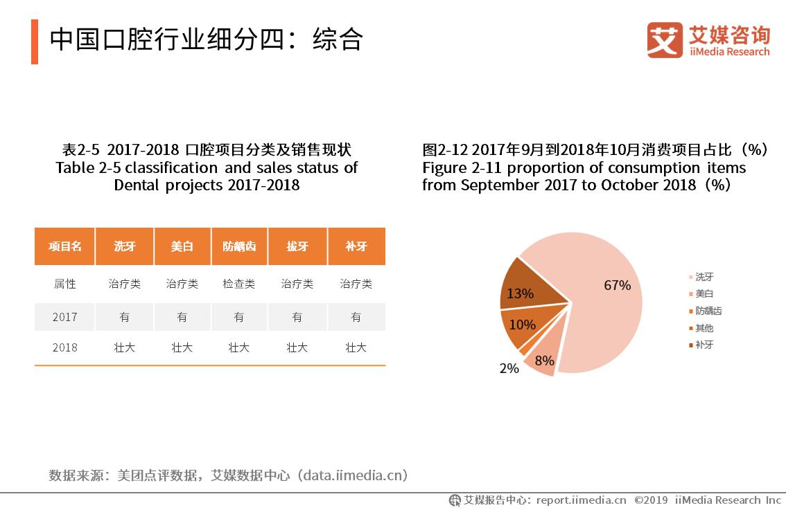 中国口腔行业细分四:综合
