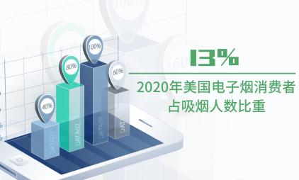 电子烟行业数据分析:2020年美国电子烟消费者占吸烟人数比重为13%
