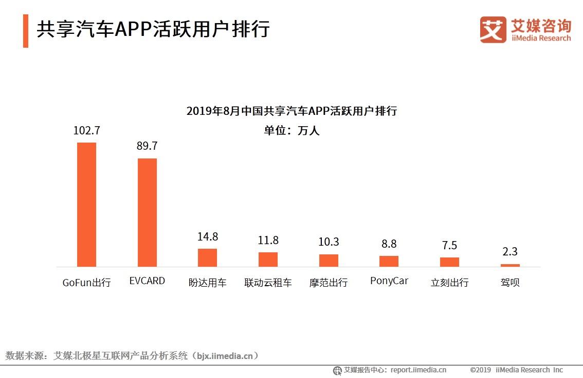 共享汽车APP活跃用户排行